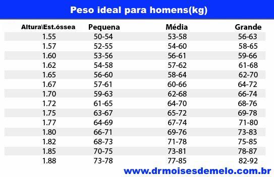 Tabela para calcular peso ideal masculino