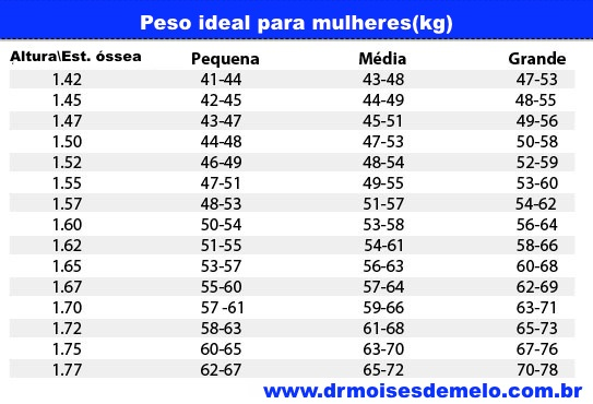 peso ideal por altura calcular